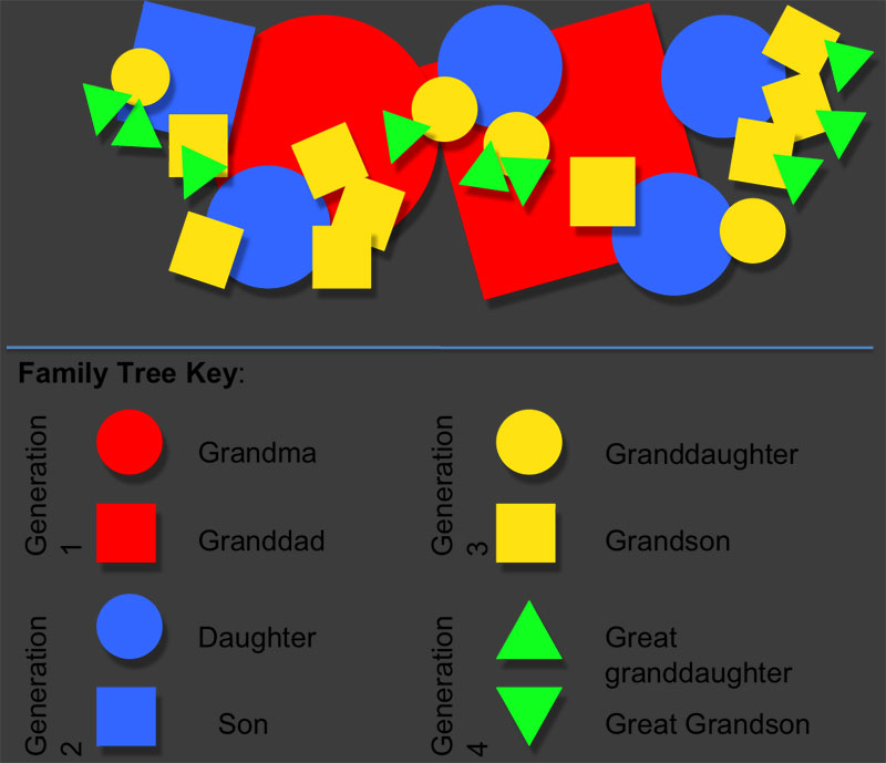 Diagram: key to the Family Tree Key